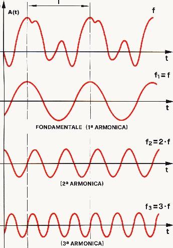 frequenza segnale e armoniche